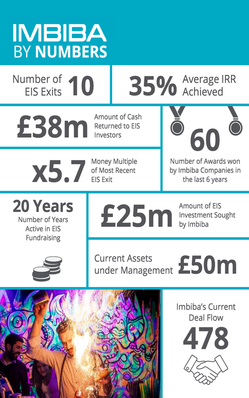 Imbiba EIS By the Numbers